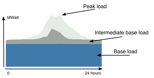 Example Temporal Markets For Electricity Consequential Lca