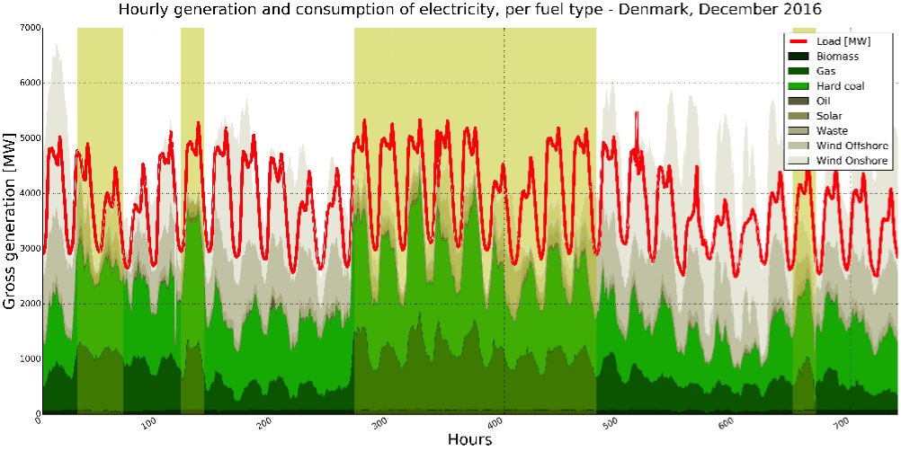 fig2 hourly electricity generation