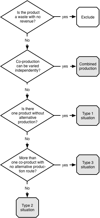 flowchart determining and dependent co-products